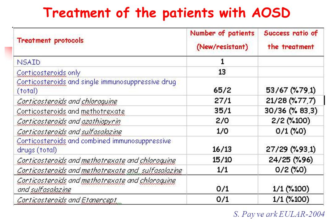 Treatment of the patients with AOSD