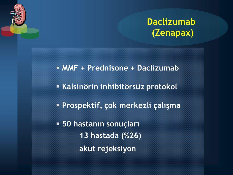 Daclizumab (Zenapax) MMF + Prednisone + Daclizumab