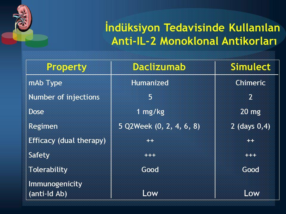 İndüksiyon Tedavisinde Kullanılan Anti-IL-2 Monoklonal Antikorları