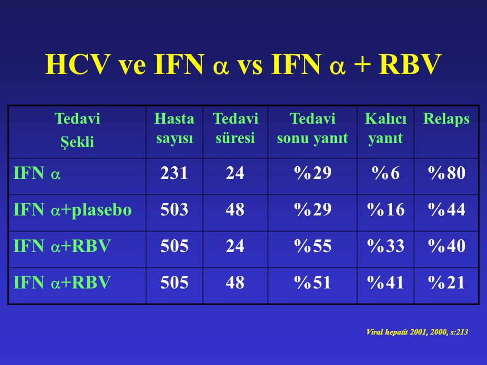 HCV ve IFN  vs IFN  + RBV IFN  %29 %6 %80 IFN +plasebo 503
