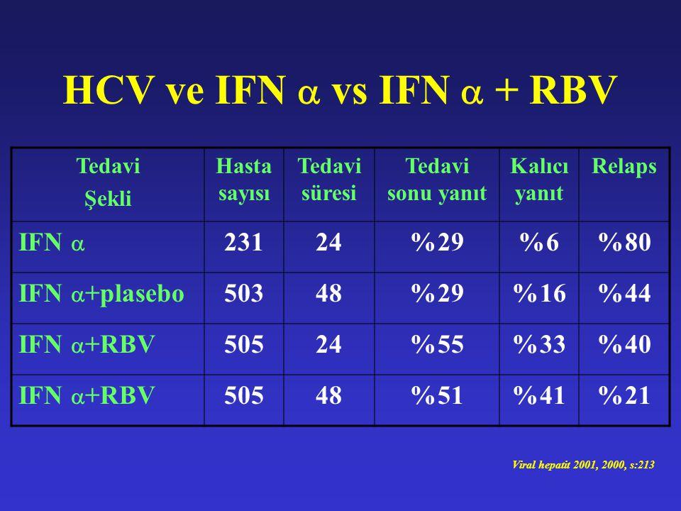 HCV ve IFN  vs IFN  + RBV IFN  231 24 %29 %6 %80 IFN +plasebo 503