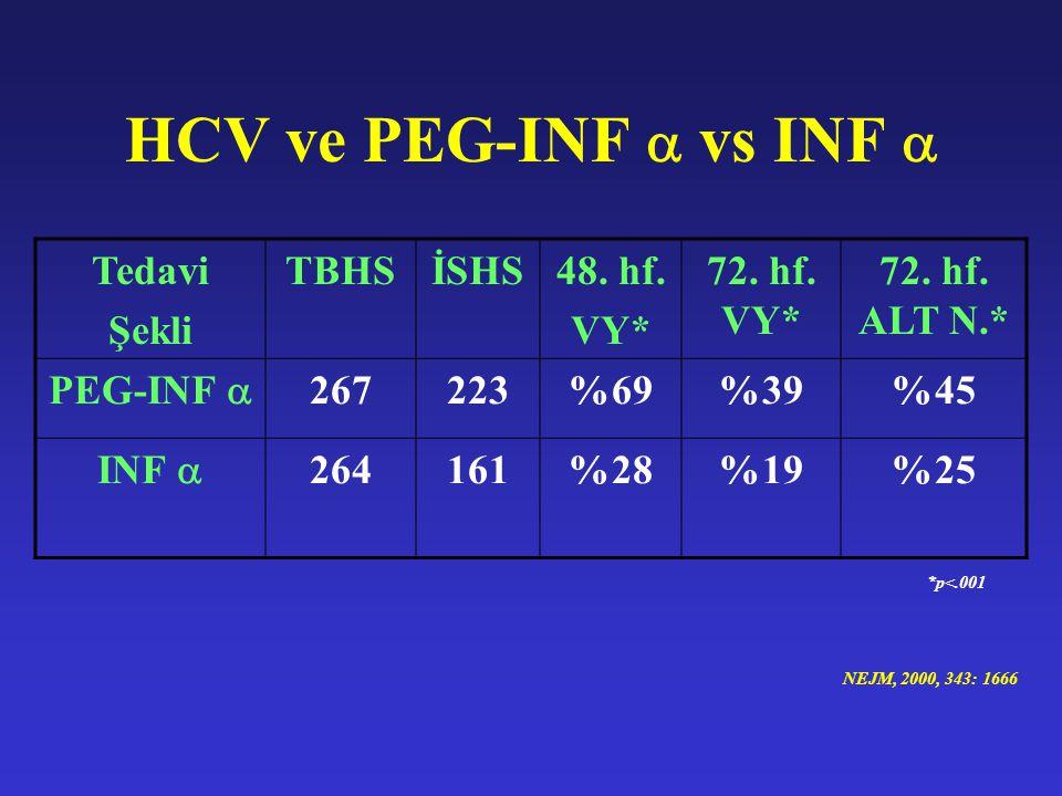 HCV ve PEG-INF  vs INF  Tedavi Şekli TBHS İSHS 48. hf. VY*