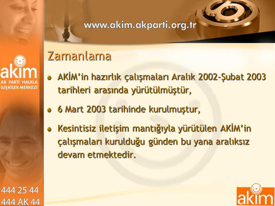 Zamanlama AKİM'in hazırlık çalışmaları Aralık 2002-Şubat 2003 tarihleri arasında yürütülmüştür, 6 Mart 2003 tarihinde kurulmuştur,