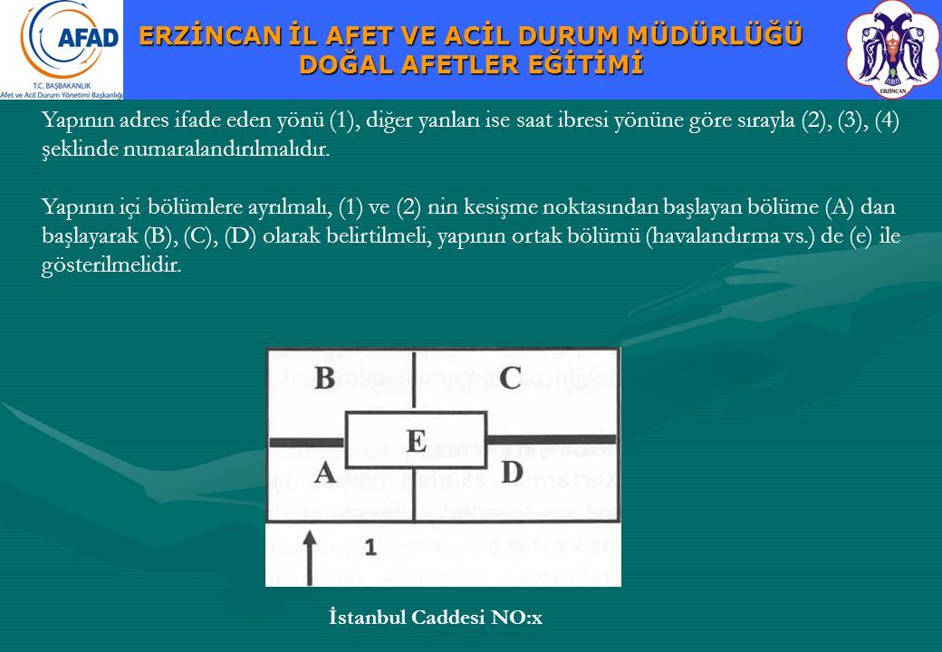 Yapının adres ifade eden yönü (1), diğer yanları ise saat ibresi yönüne göre sırayla (2), (3), (4) şeklinde numaralandırılmalıdır.