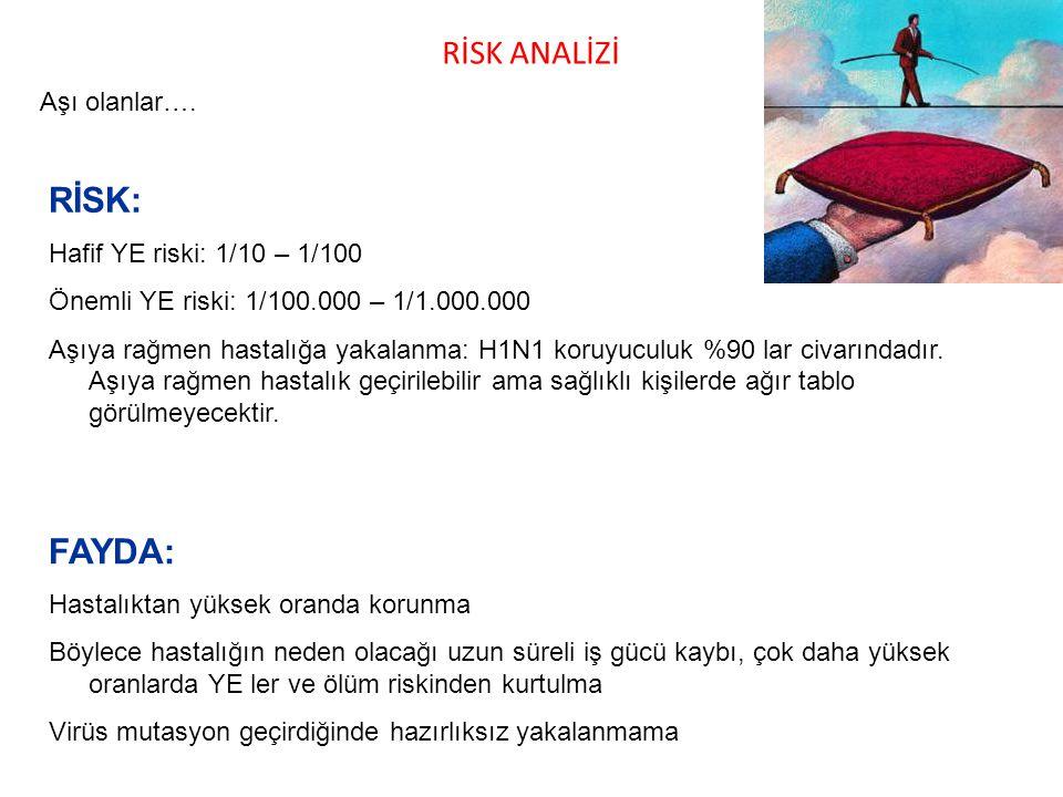 RİSK: FAYDA: RİSK ANALİZİ Aşı olanlar…. Hafif YE riski: 1/10 – 1/100