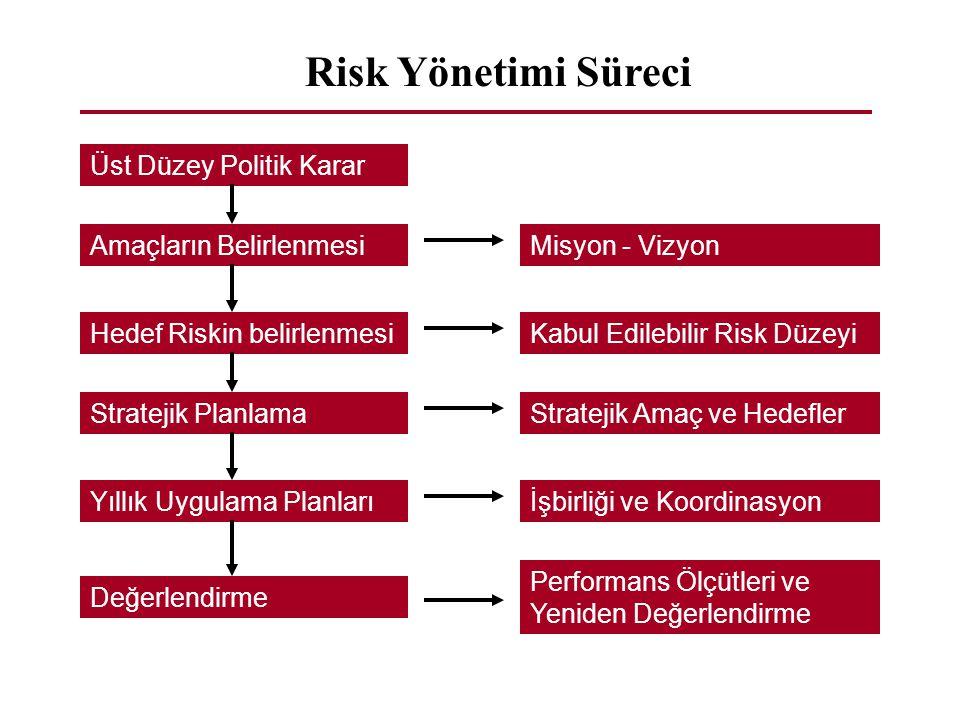 Risk Yönetimi Süreci Üst Düzey Politik Karar Amaçların Belirlenmesi