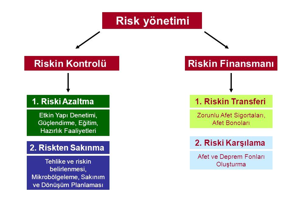 Risk yönetimi Riskin Finansmanı Riskin Kontrolü 1. Riski Azaltma