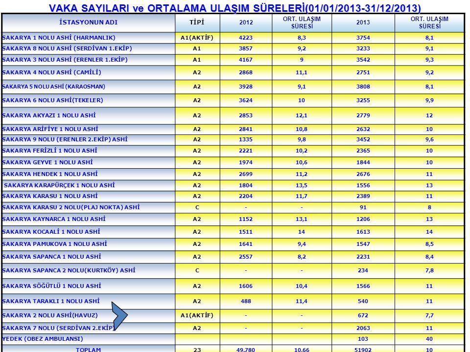 VAKA SAYILARI ve ORTALAMA ULAŞIM SÜRELERİ(01/01/2013-31/12/2013)
