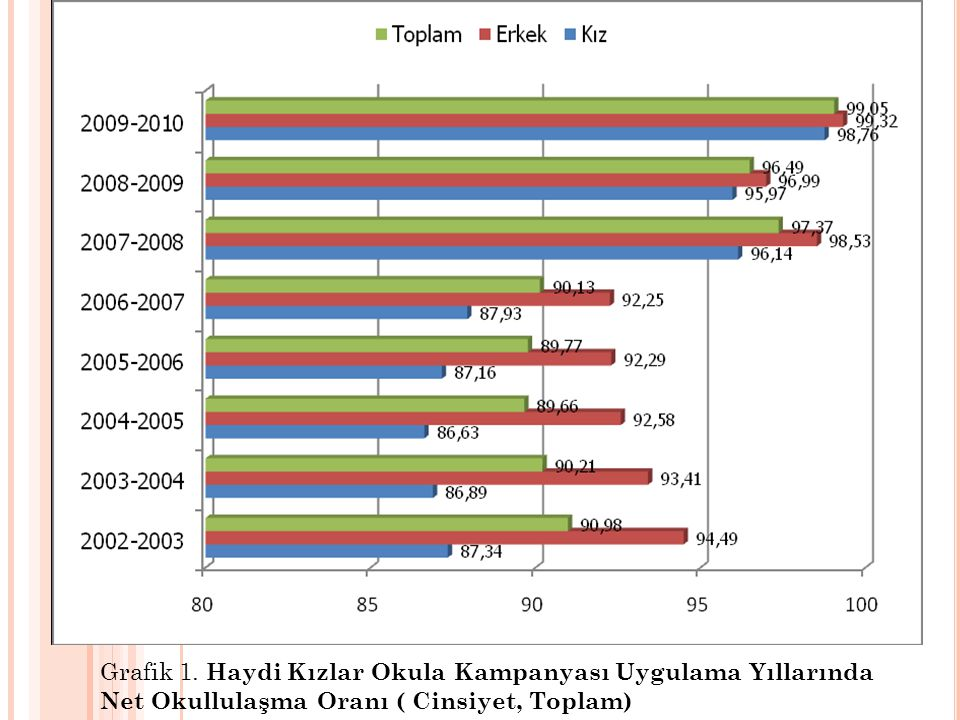 Grafik 1.