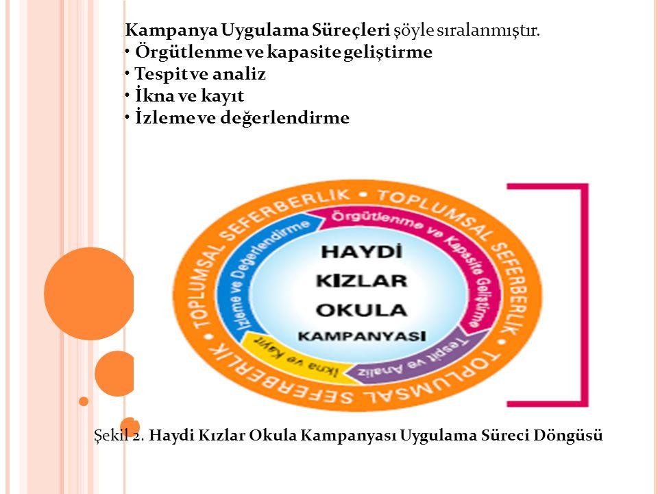 Kampanya Uygulama Süreçleri şöyle sıralanmıştır.