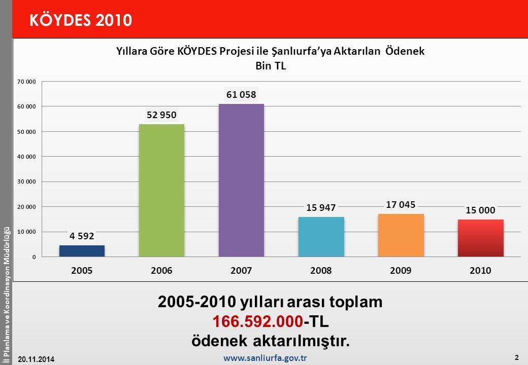 2005-2010 yılları arası toplam 166.592.000-TL ödenek aktarılmıştır.