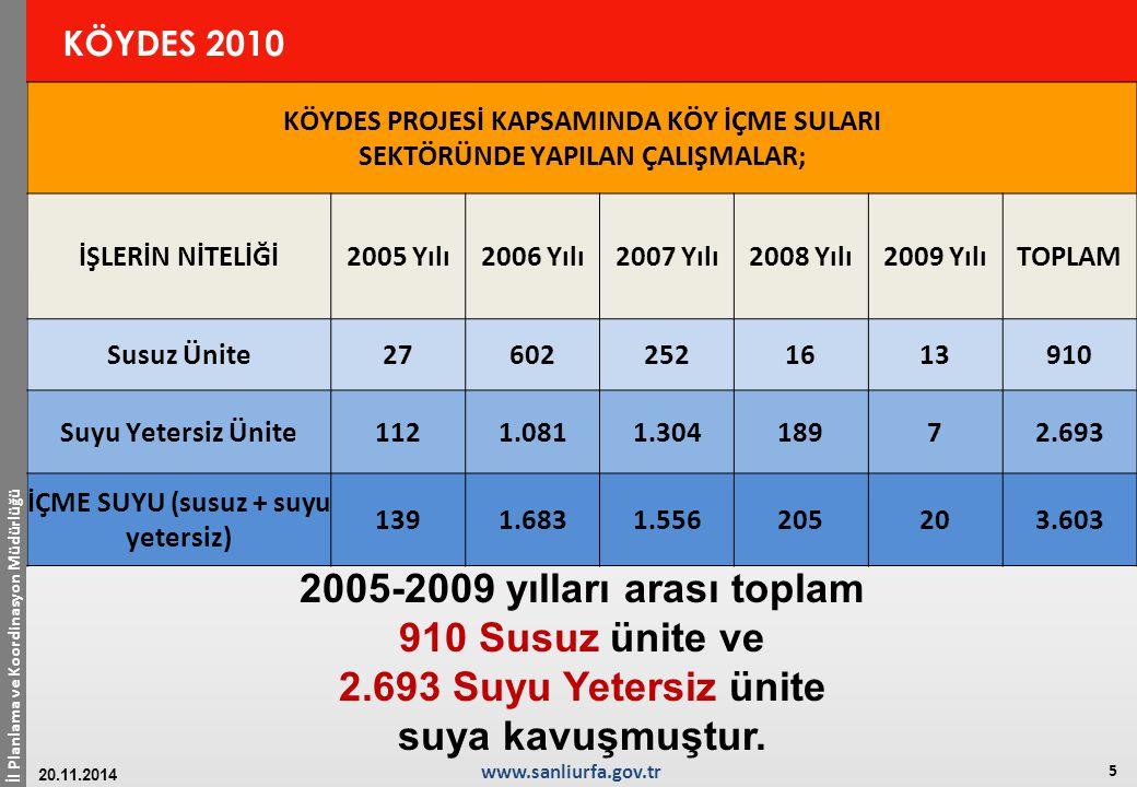 2005-2009 yılları arası toplam 910 Susuz ünite ve