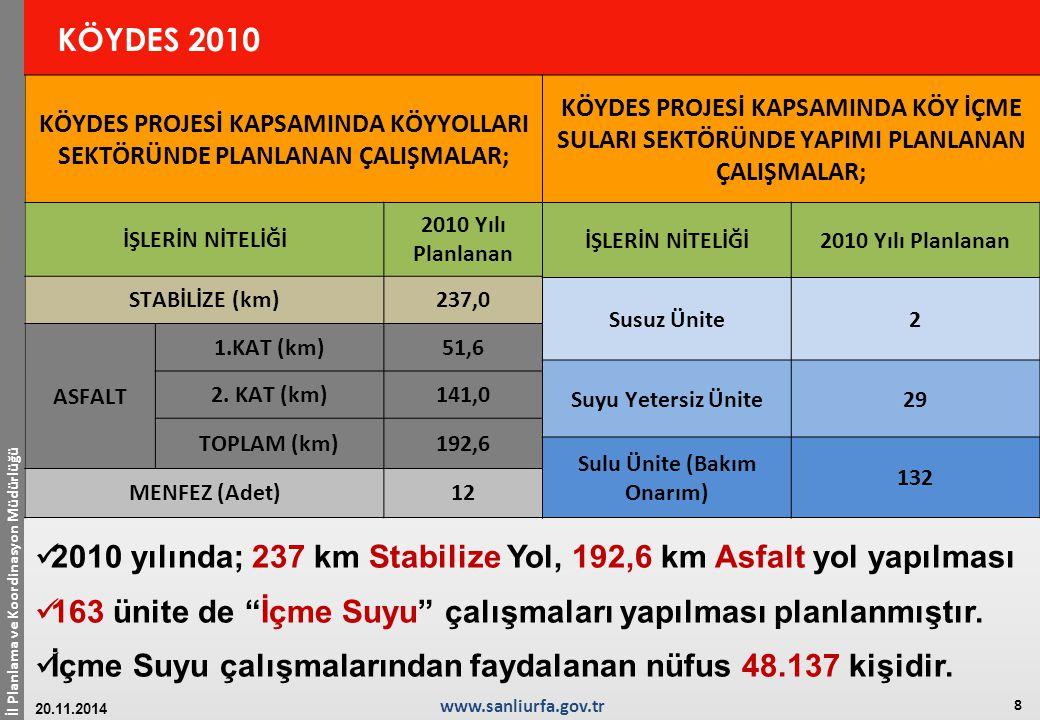 2010 yılında; 237 km Stabilize Yol, 192,6 km Asfalt yol yapılması