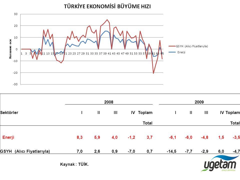 GSYH (Alıcı Fiyatlarıyla) 7,0 2,6 0,9 -7,0 0,7 -14,5 -7,7 -2,9 6,0