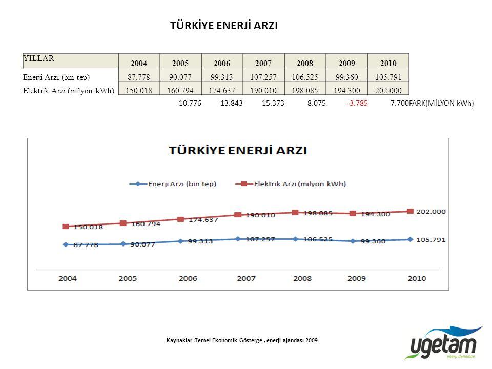 Kaynaklar :Temel Ekonomik Gösterge , enerji ajandası 2009