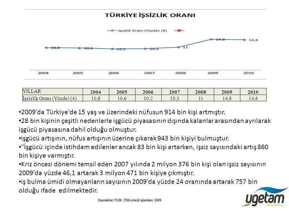 Kaynaklar :TUİK ,TİSK,enerji ajandası 2009
