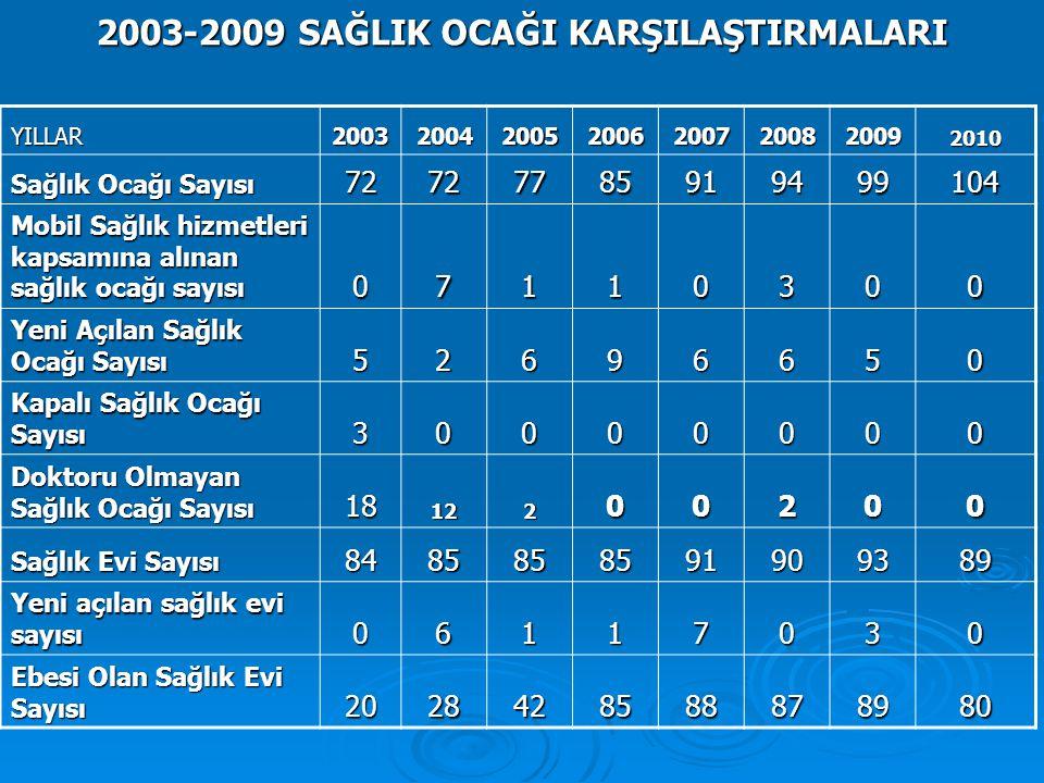 2003-2009 SAĞLIK OCAĞI KARŞILAŞTIRMALARI