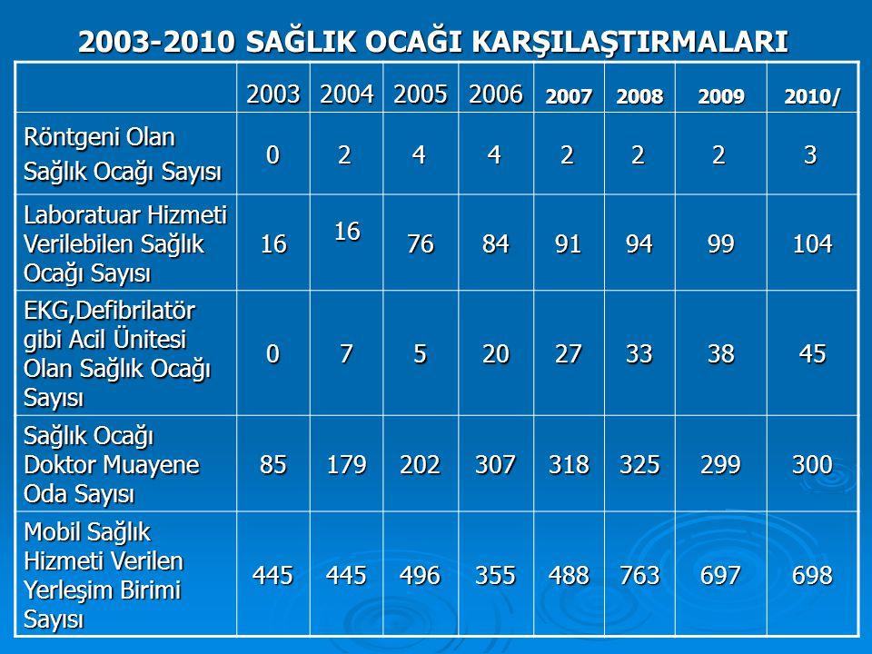 2003-2010 SAĞLIK OCAĞI KARŞILAŞTIRMALARI