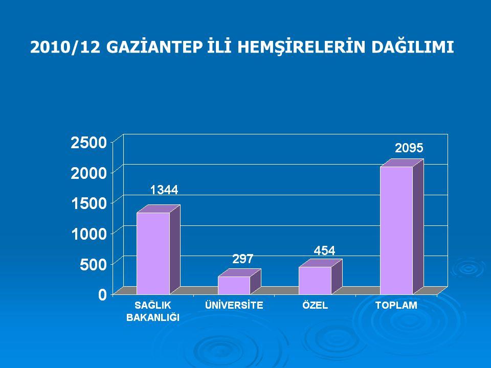 2010/12 GAZİANTEP İLİ HEMŞİRELERİN DAĞILIMI