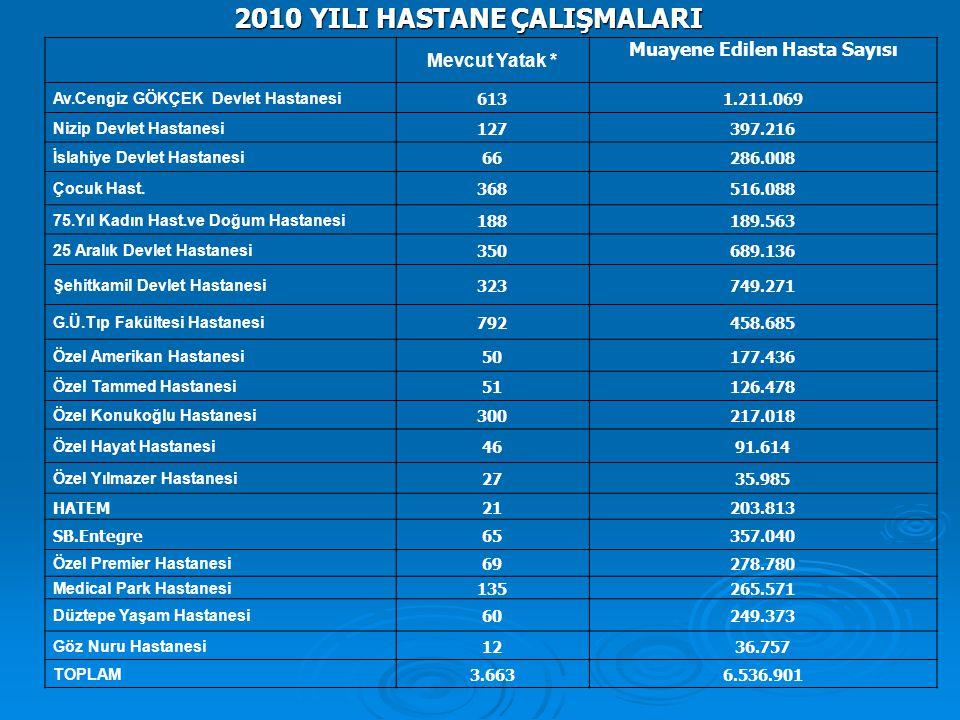2010 YILI HASTANE ÇALIŞMALARI
