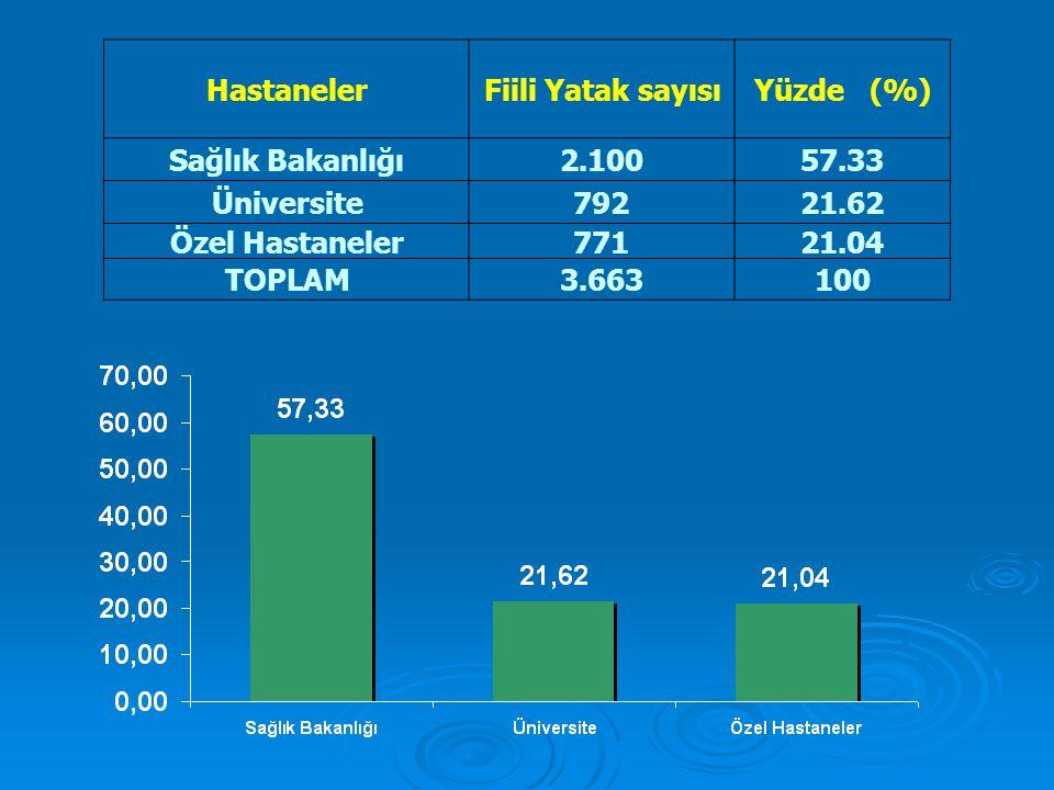 Hastaneler Fiili Yatak sayısı. Yüzde (%) Sağlık Bakanlığı. 2.100. 57.33. Üniversite. 792. 21.62.