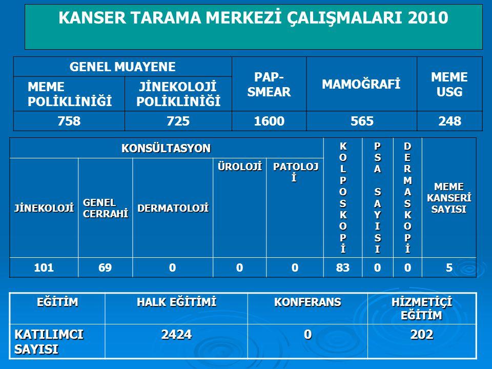 KANSER TARAMA MERKEZİ ÇALIŞMALARI 2010