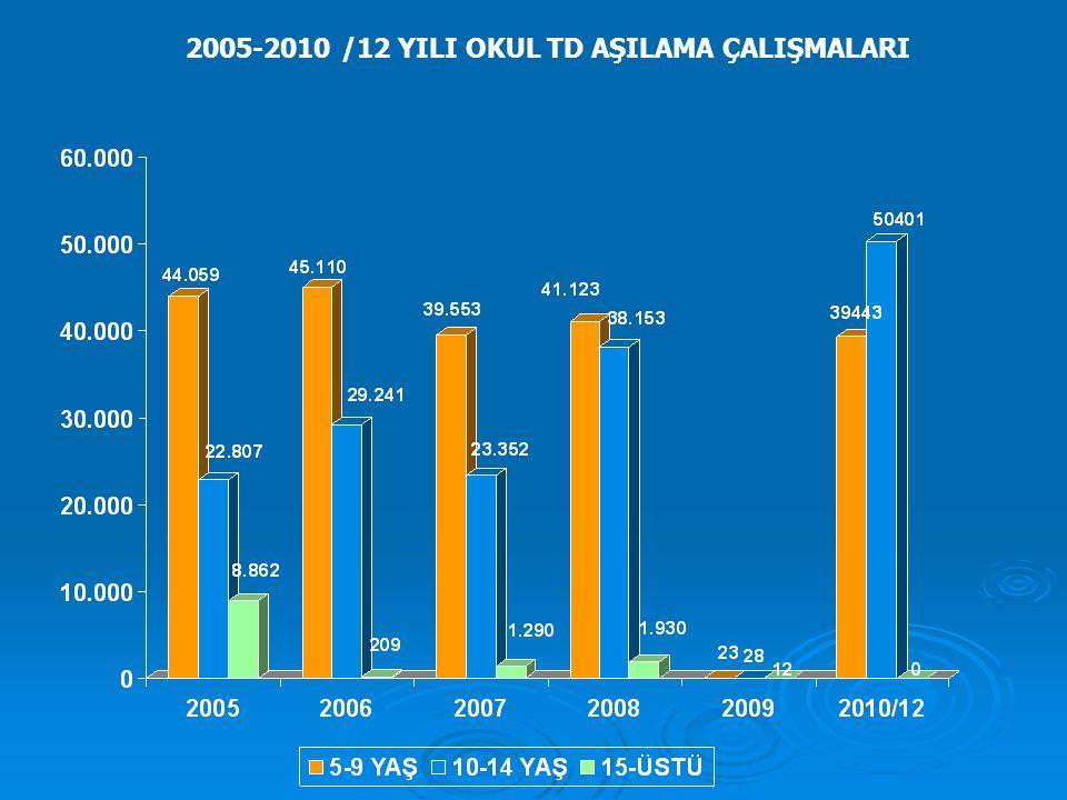 2005-2010 /12 YILI OKUL TD AŞILAMA ÇALIŞMALARI