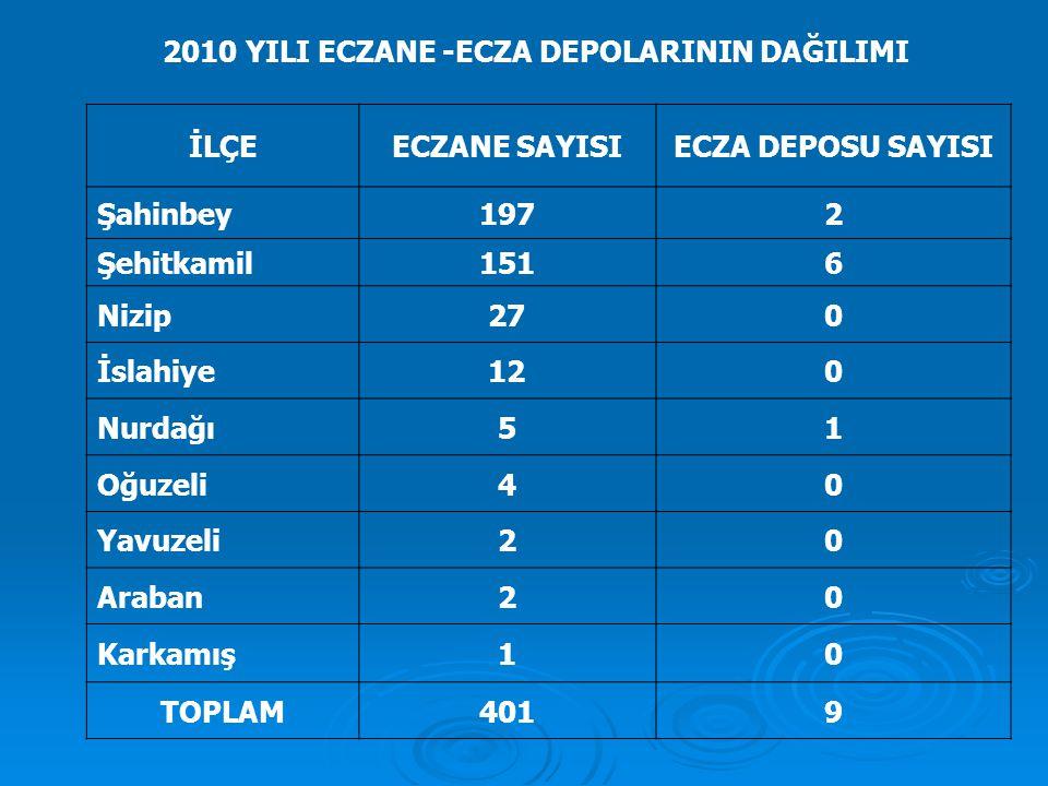 2010 YILI ECZANE -ECZA DEPOLARININ DAĞILIMI