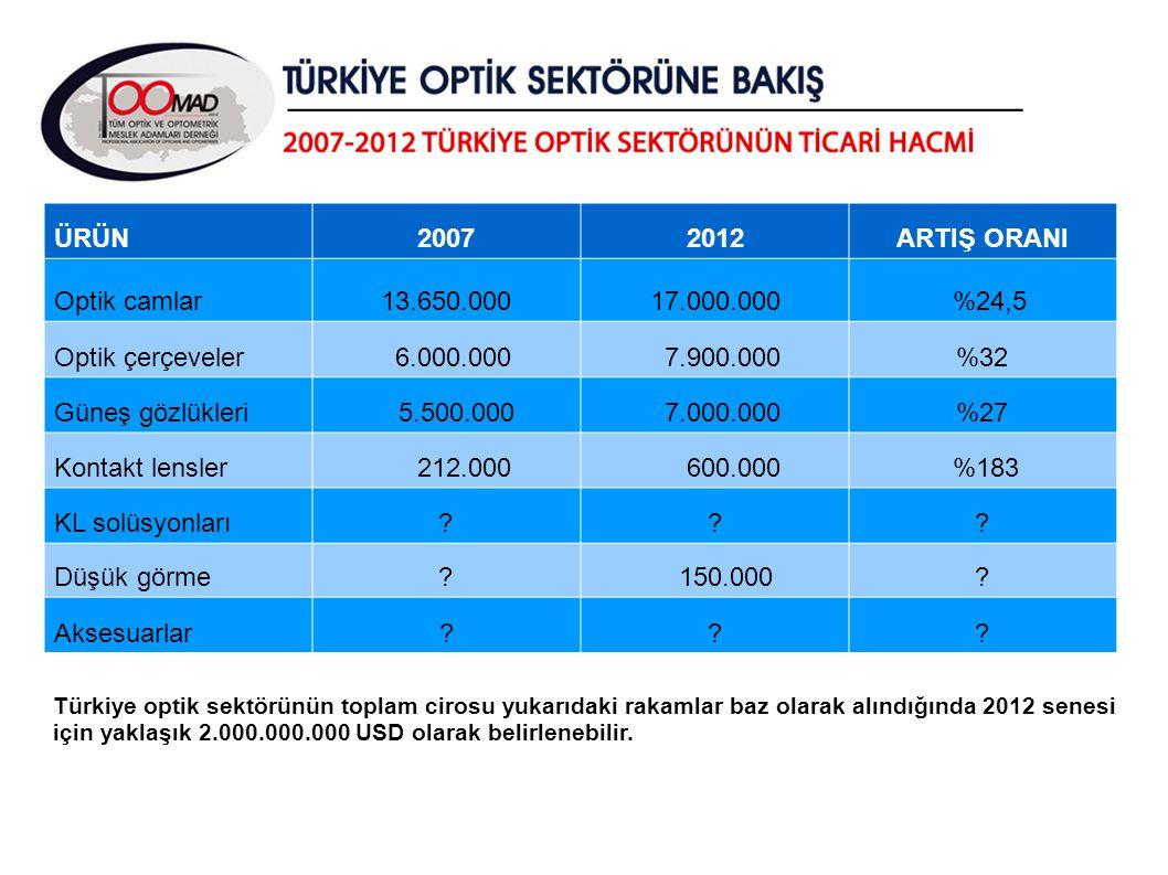 ÜRÜN 2007 2012 ARTIŞ ORANI Optik camlar 13.650.000 17.000.000 %24,5