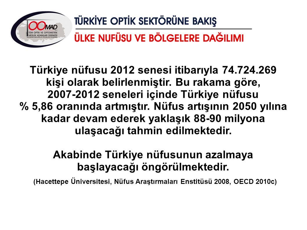 Akabinde Türkiye nüfusunun azalmaya başlayacağı öngörülmektedir.