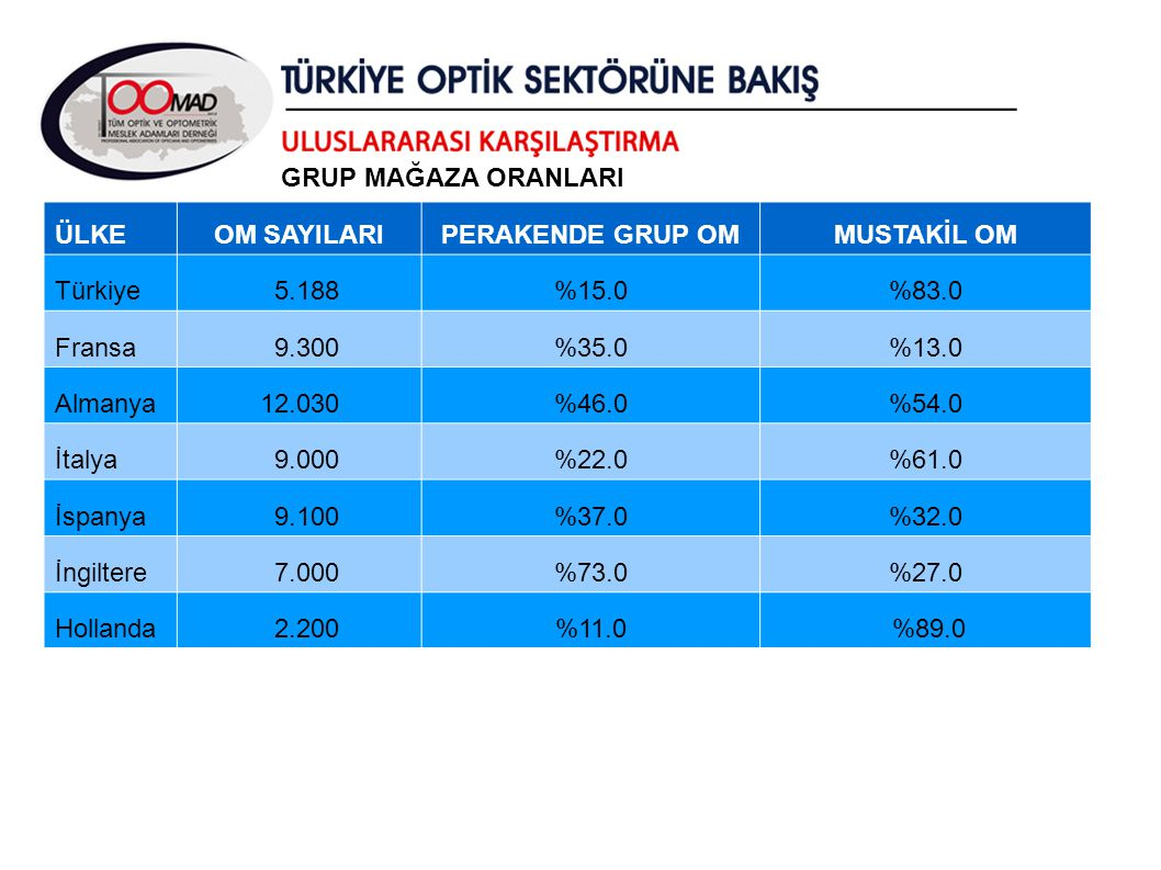 GRUP MAĞAZA ORANLARI ÜLKE. OM SAYILARI. PERAKENDE GRUP OM. MUSTAKİL OM. Türkiye. 5.188. %15.0.