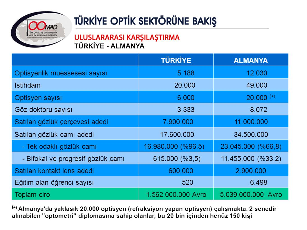 TÜRKİYE - ALMANYA TÜRKİYE. ALMANYA. Optisyenlik müessesesi sayısı. 5.188. 12.030. İstihdam. 20.000.