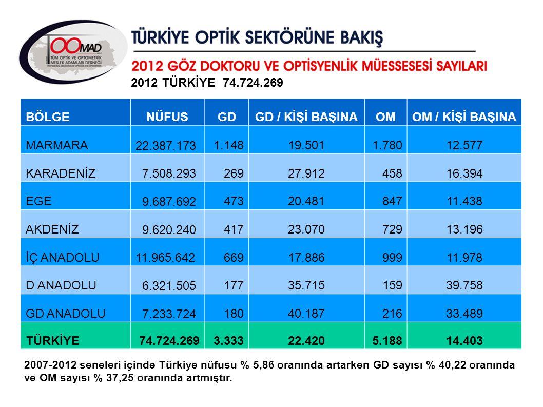 NÜFUS GD GD / KİŞİ BAŞINA OM 22.420 14.403