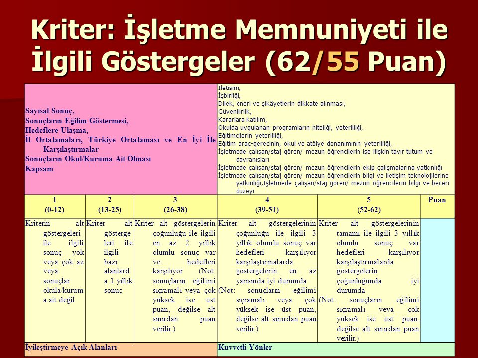 Kriter: İşletme Memnuniyeti ile İlgili Göstergeler (62/55 Puan)