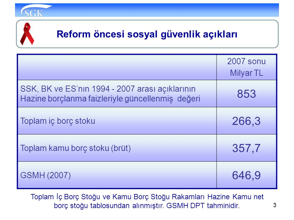 Reform öncesi sosyal güvenlik açıkları