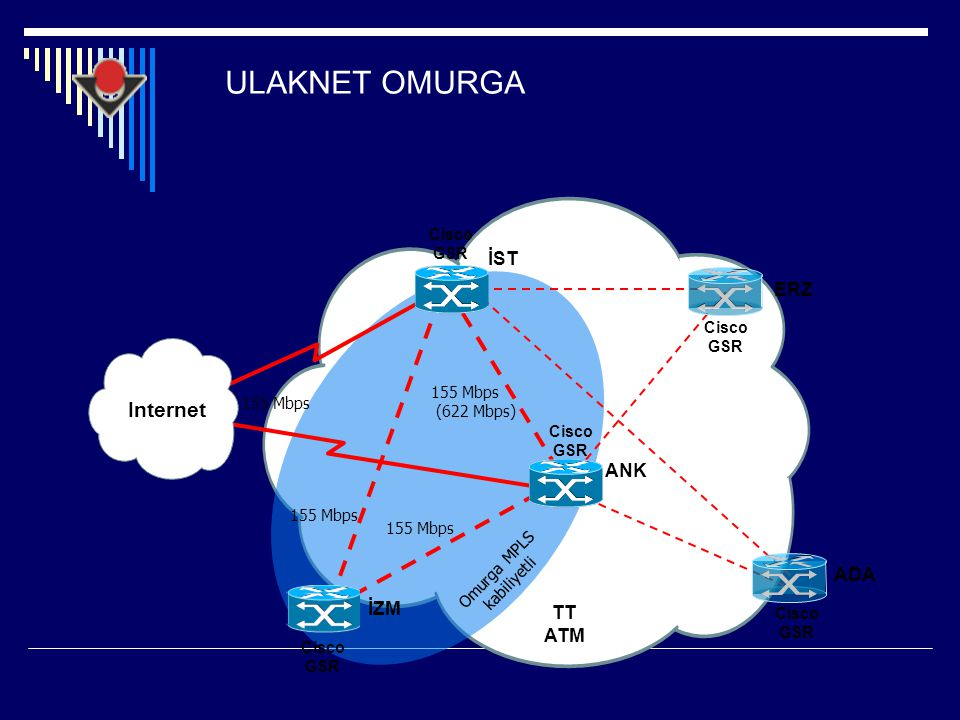 ULAKNET OMURGA Internet İST ERZ ANK ADA İZM TT ATM Cisco GSR Cisco GSR