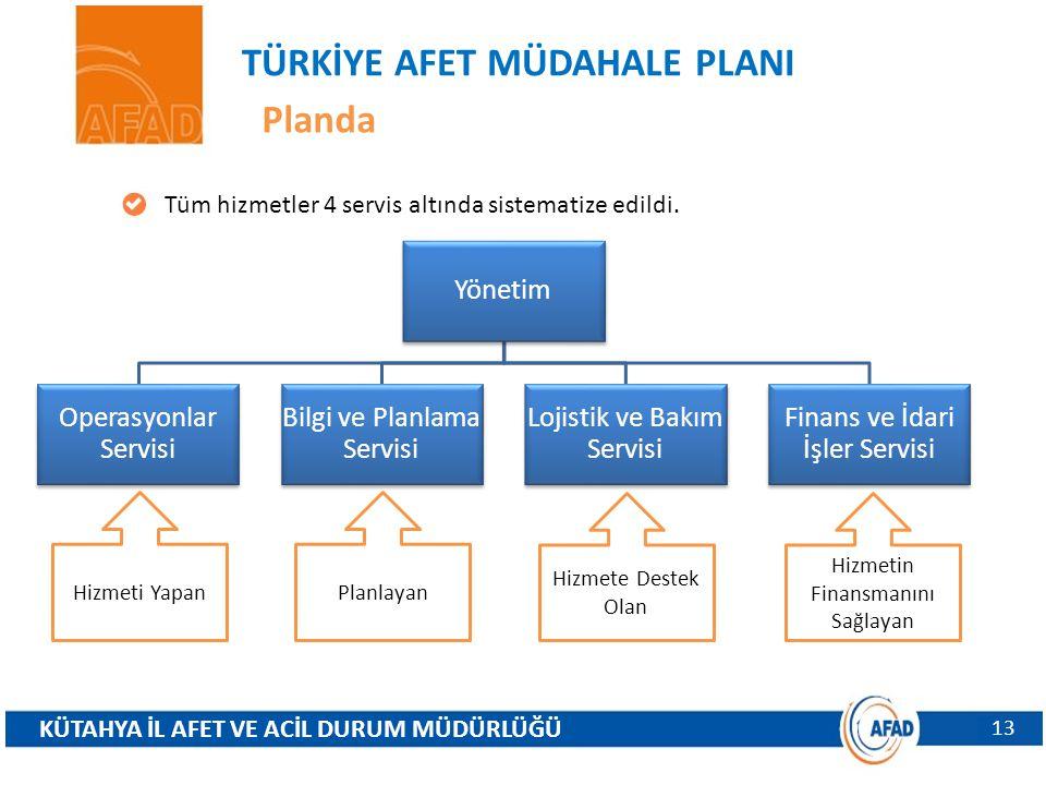 TÜRKİYE AFET MÜDAHALE PLANI Planda