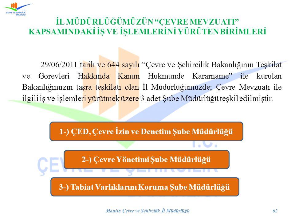 1-) ÇED, Çevre İzin ve Denetim Şube Müdürlüğü