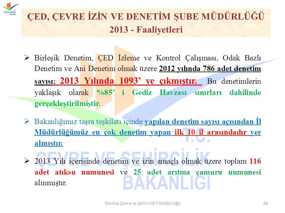 ÇED, ÇEVRE İZİN VE DENETİM ŞUBE MÜDÜRLÜĞÜ 2013 - Faaliyetleri