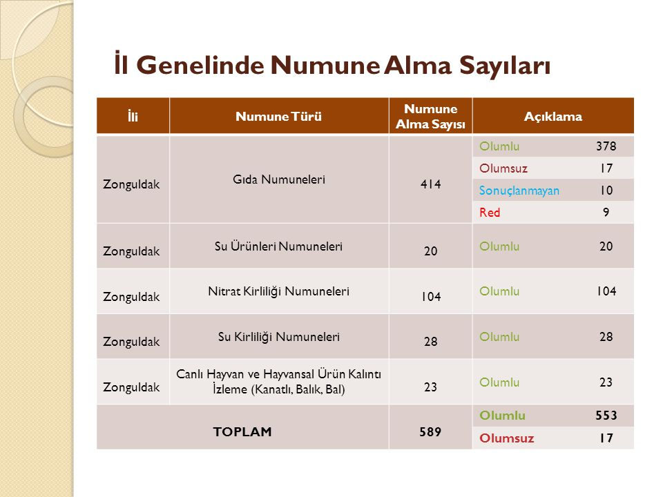 İl Genelinde Numune Alma Sayıları