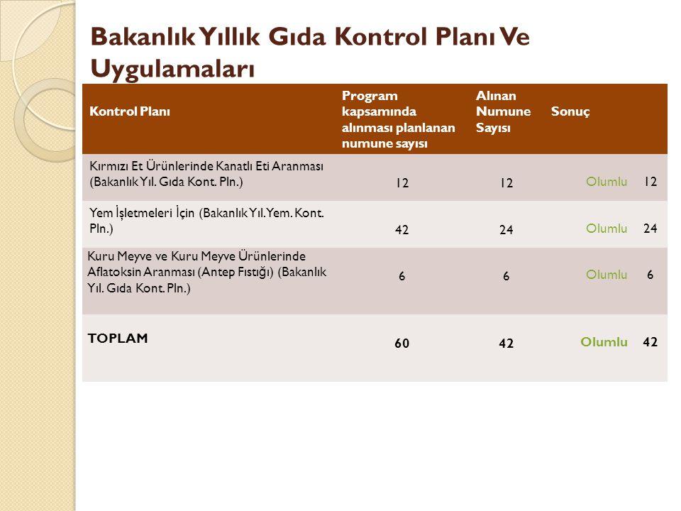 Bakanlık Yıllık Gıda Kontrol Planı Ve Uygulamaları
