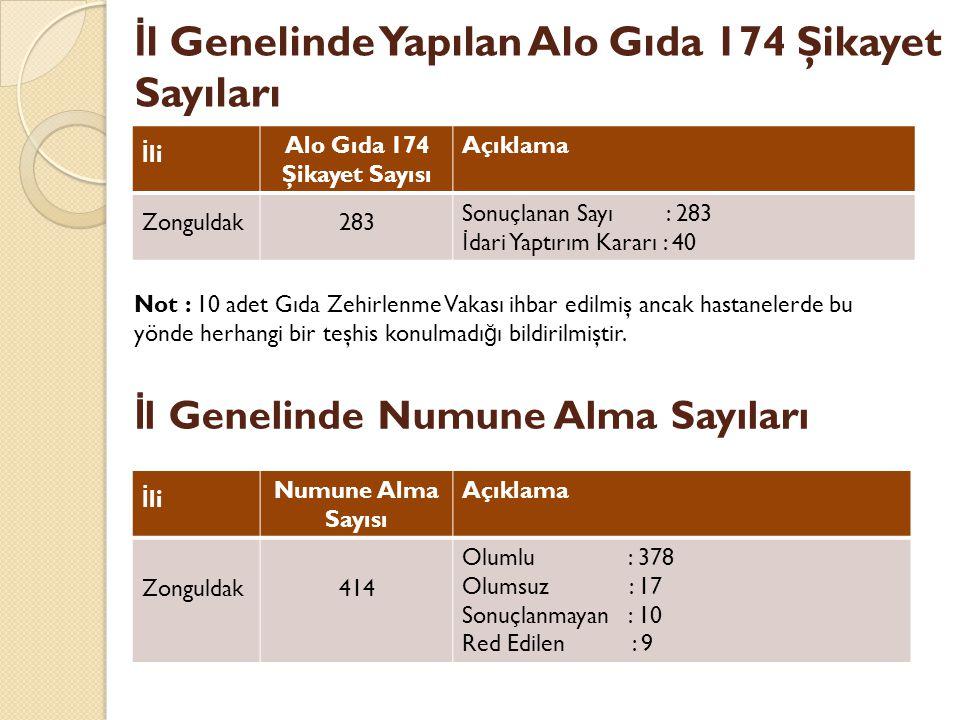 İl Genelinde Yapılan Alo Gıda 174 Şikayet Sayıları