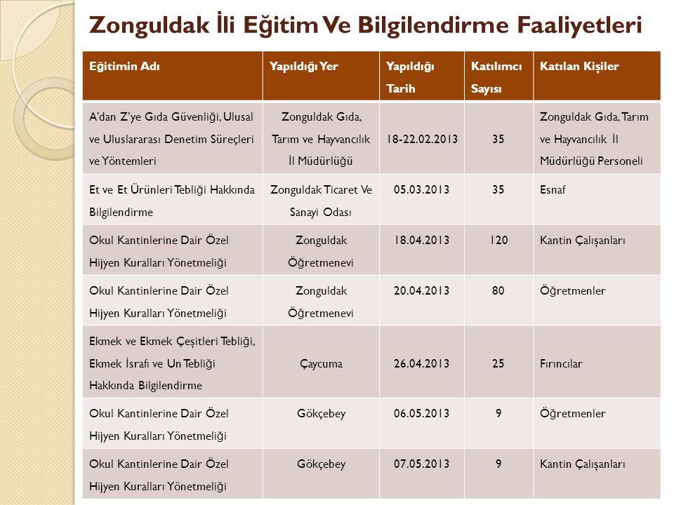 Zonguldak İli Eğitim Ve Bilgilendirme Faaliyetleri