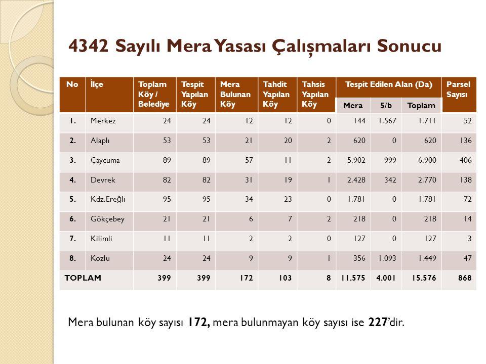 4342 Sayılı Mera Yasası Çalışmaları Sonucu