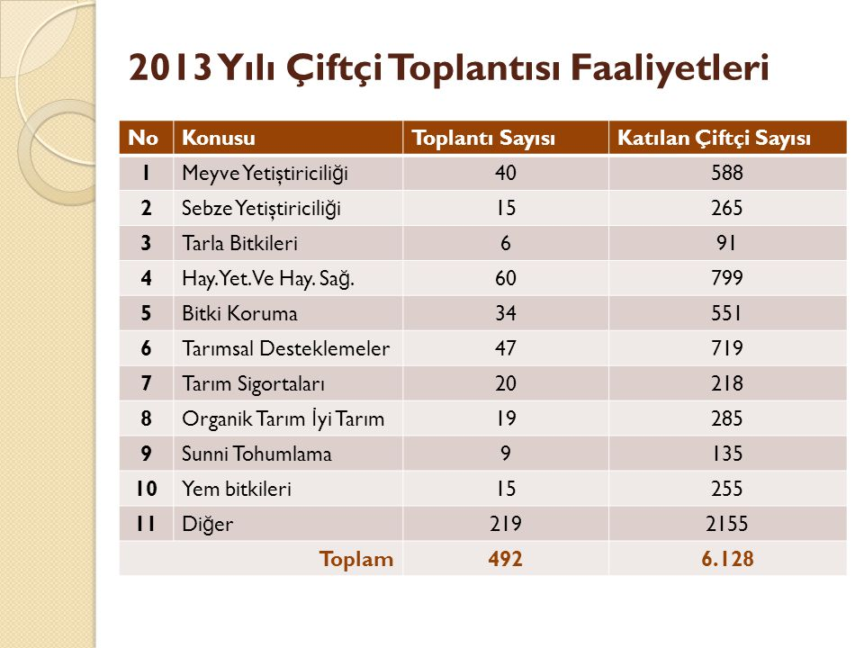 2013 Yılı Çiftçi Toplantısı Faaliyetleri
