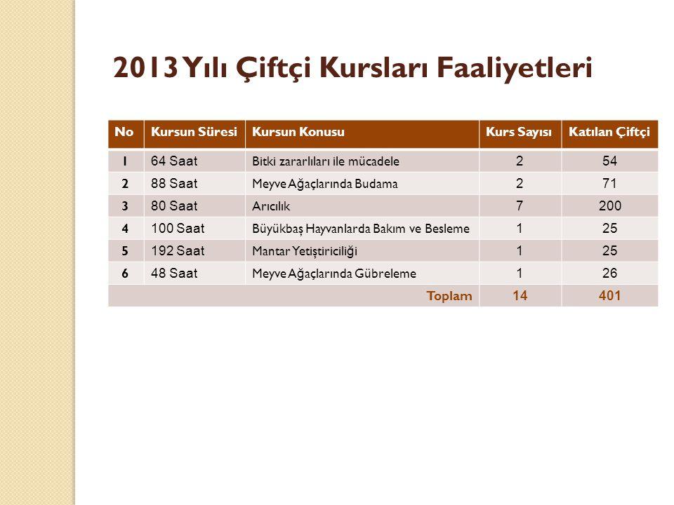 2013 Yılı Çiftçi Kursları Faaliyetleri