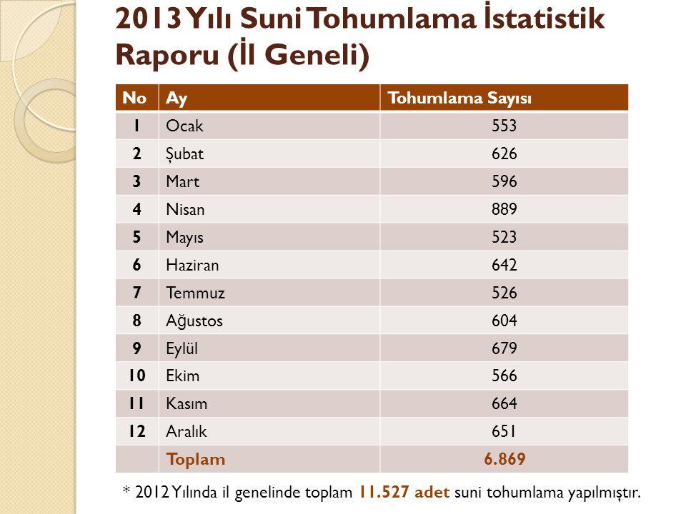 2013 Yılı Suni Tohumlama İstatistik Raporu (İl Geneli)