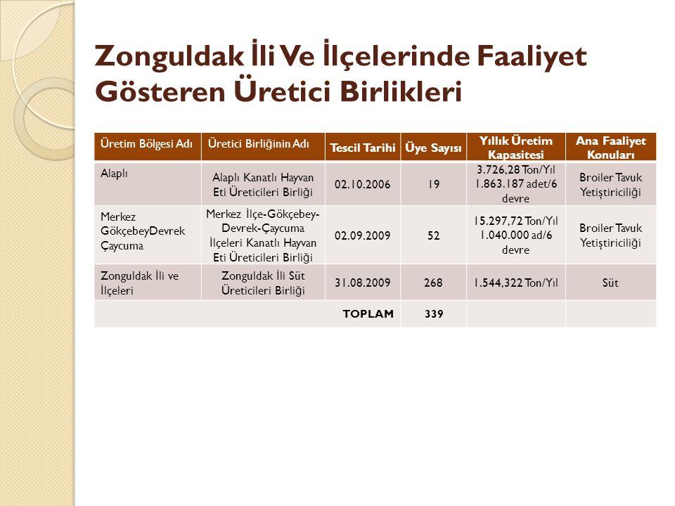 Zonguldak İli Ve İlçelerinde Faaliyet Gösteren Üretici Birlikleri