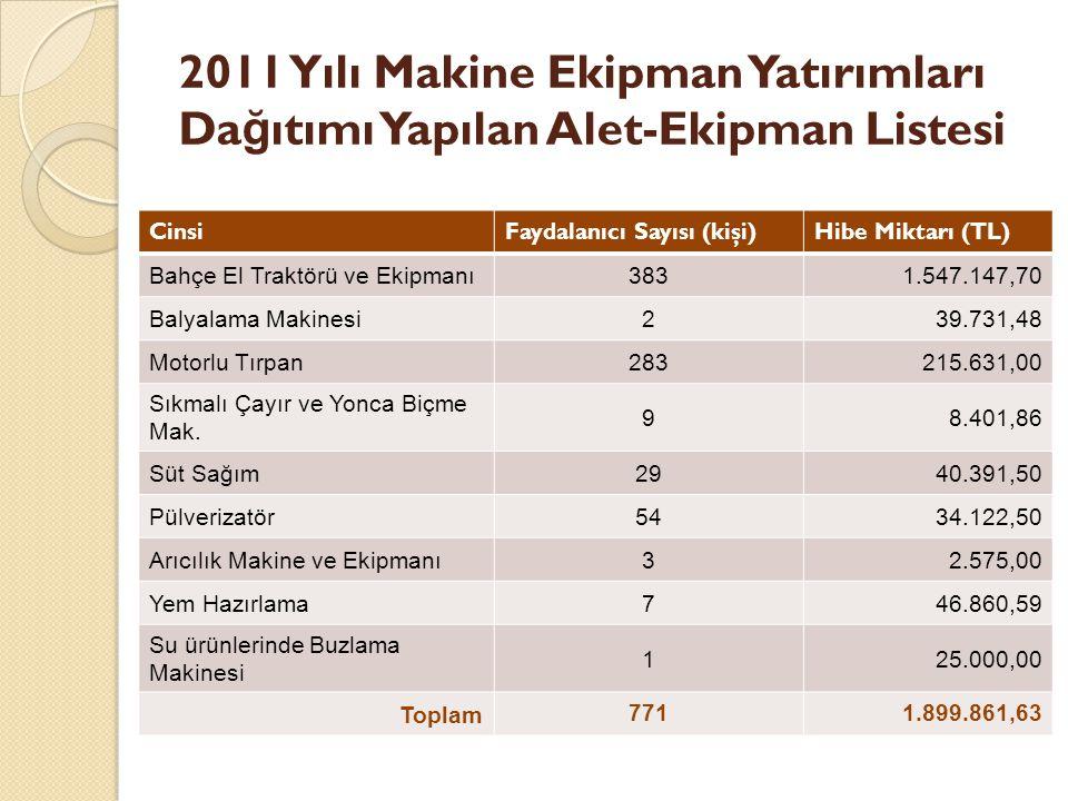 2011 Yılı Makine Ekipman Yatırımları Dağıtımı Yapılan Alet-Ekipman Listesi