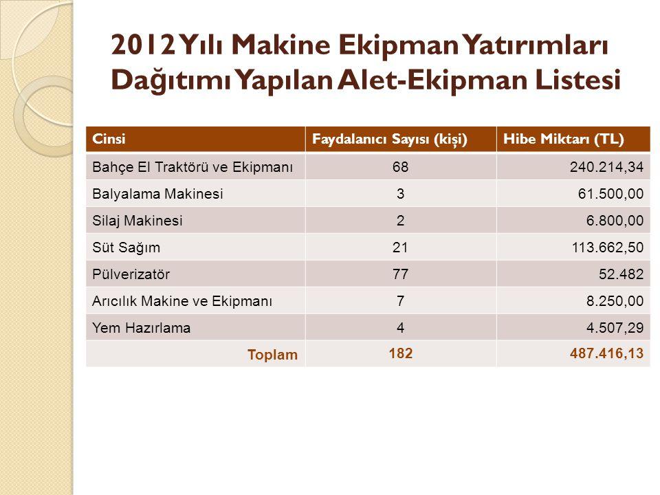 2012 Yılı Makine Ekipman Yatırımları Dağıtımı Yapılan Alet-Ekipman Listesi